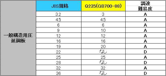 SS400_GB01