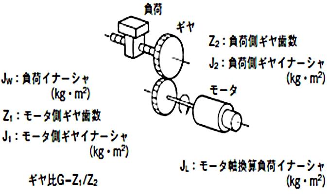トルク 計算 モーター らくらく 機械設計